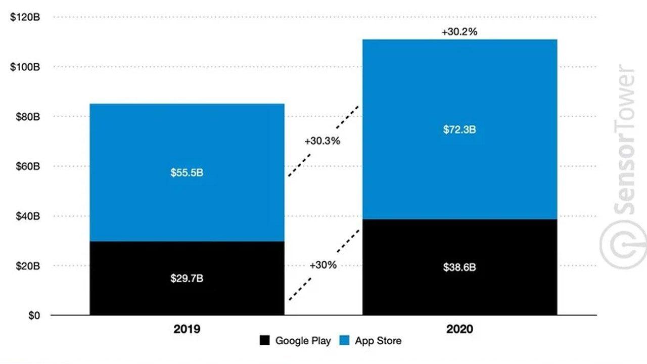 Sensor Tower  2020'de Google Play Store ve App Store'da Toplam 111 Milyar Dolar Para Harcandı 2020 de google play store ve app store da toplam 111 milyar dolar para harcandi 5ff4782ff1ce5